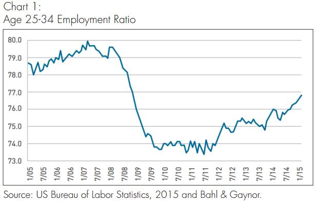 25-34 employment ratio