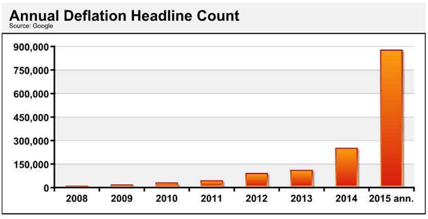 annual deflation headline count