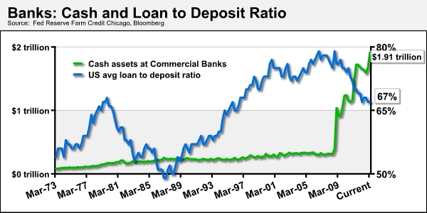 banks: cash and to deposit ratio