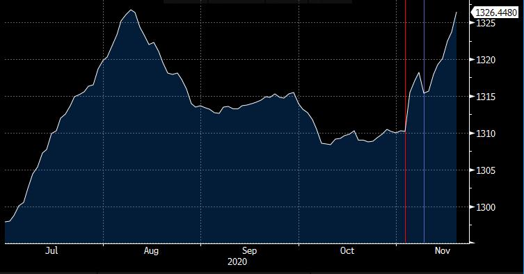 Bloomberg Barclays Municipal Bond Index