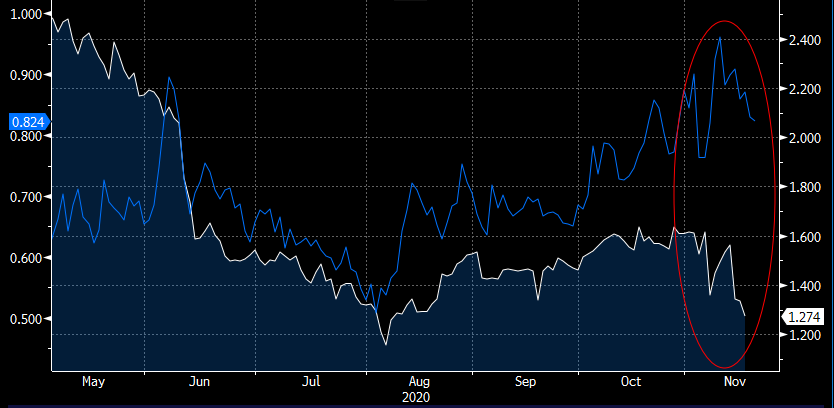 U.S. 10-Year Treasury Yield-to-Worst vs. 10-Year Municipal A Rated Transportation Yield-to-Worst