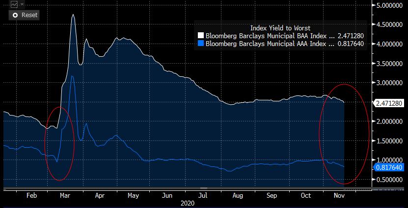 Bloomberg Barclays BAA Index vs. Bloomberg Barclays AAA Index