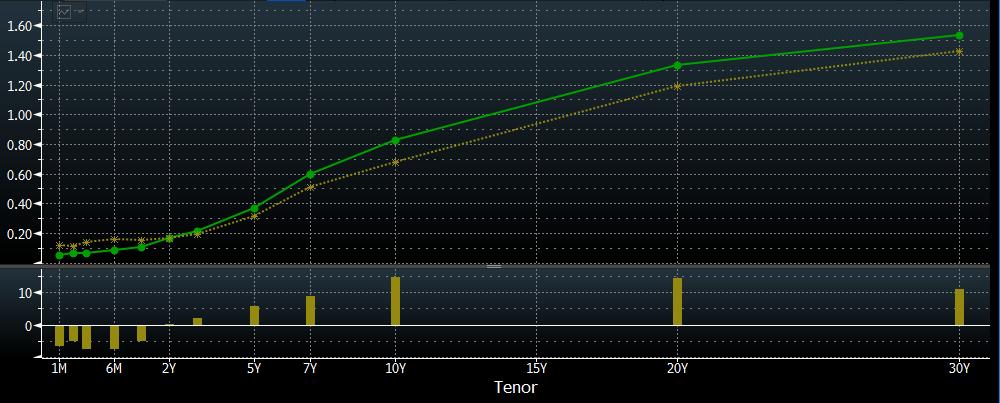 U.S. Treasury Curve (6/30/20 vs. 11/19/20)