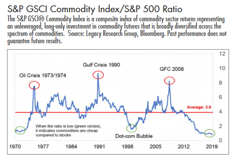 S&P GSCI Commodity Index/S&P 500 Ratio