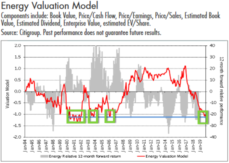 energy valuation model
