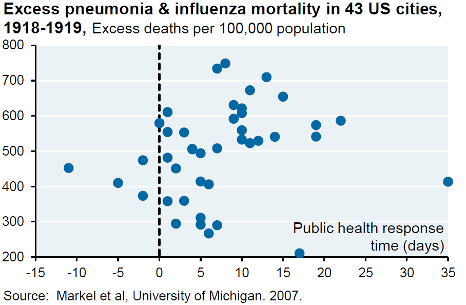 excess pneumonia & influenza mortality in 43 U.S. cities
