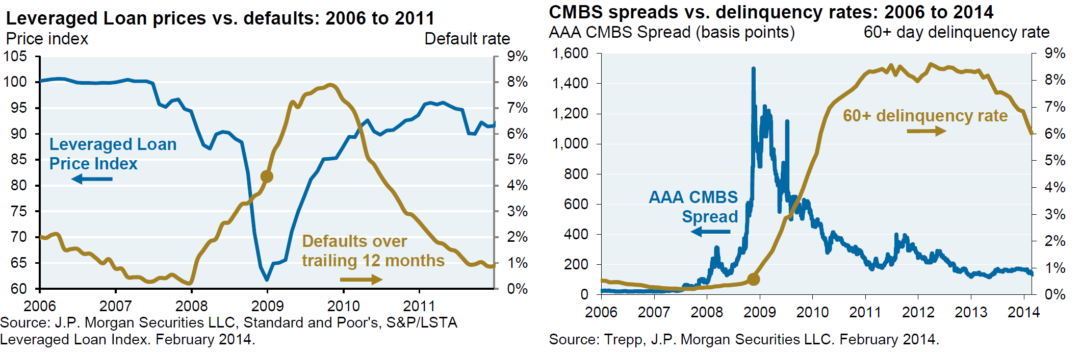 leveraged loan prices vs defaults 2006 to 2011 | CMBS spreads vs delinquency rates 2006 to 2014