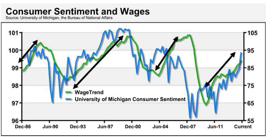 consumer sentiment and wages
