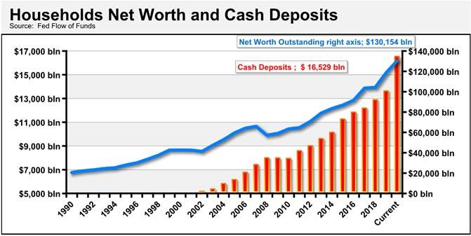 households net worth and cash deposits