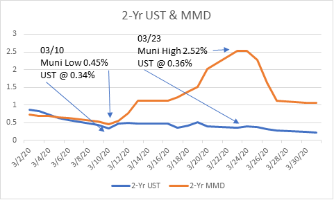 2yr UST and MMD