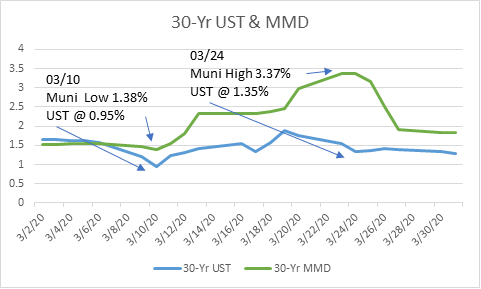 30yr UST and MMD