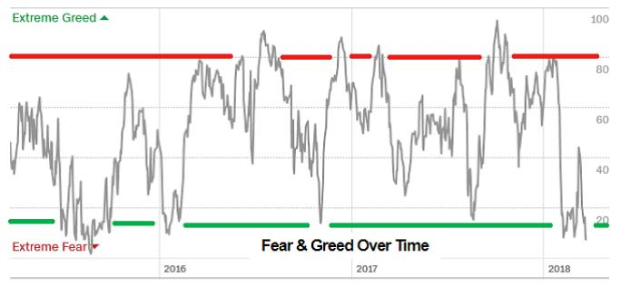 fear and greed over time
