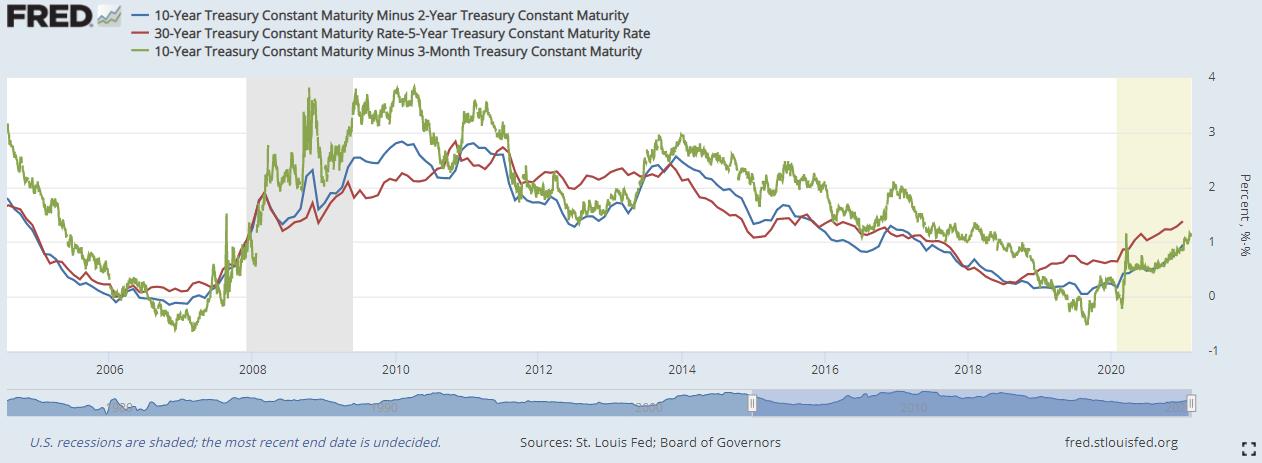 10 & 30-year Treasury constant maturity