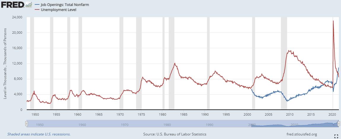 job openings | unemployment level