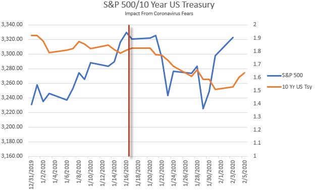 S&P 500/10 year treasury