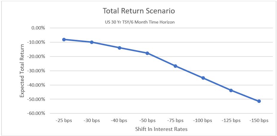 total return scenario