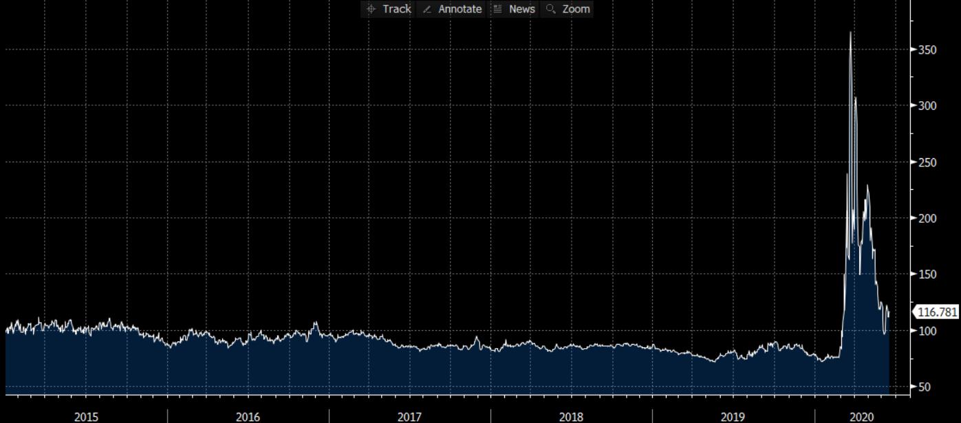 10-Year Municipal-to-Treasury Ratio