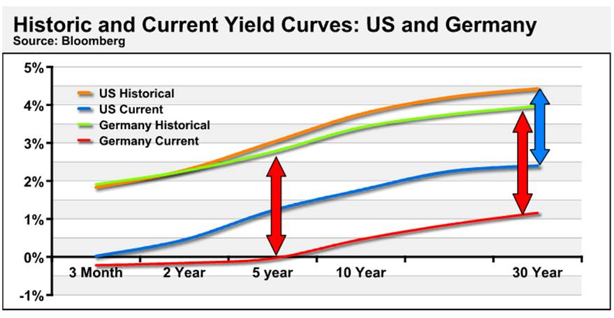 historic and current yield curves: US and Germany