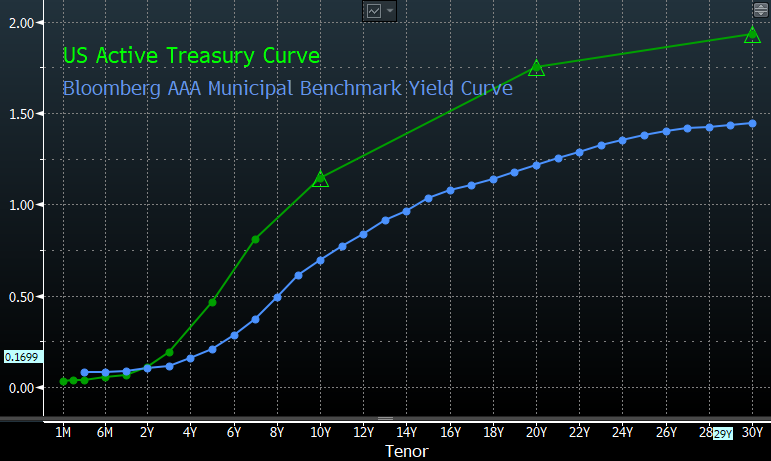 U.S. Treasury & U.S. Municipal Yield Curve