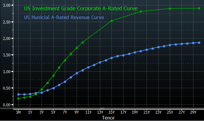U.S. Investment Grade Corporate A-Rated Curve & U.S. Municipal A-Rated Revenue Curve
