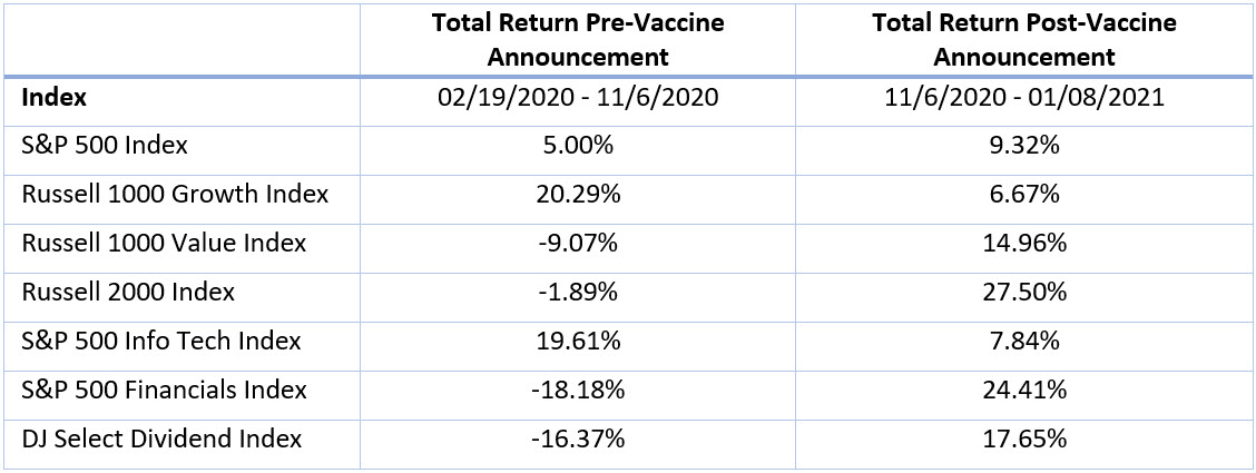 total equity return pre- and post-vaccine announcement