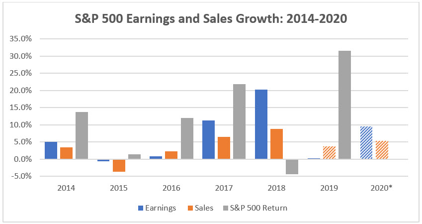 S&P 500 Earnings and Sales Growth: 2014-2020