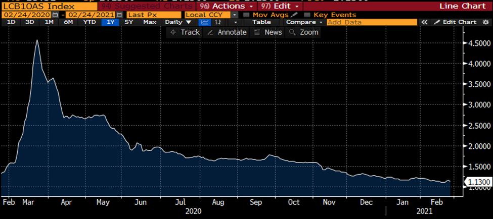 Corporate Bond Option Adjusted Spreads