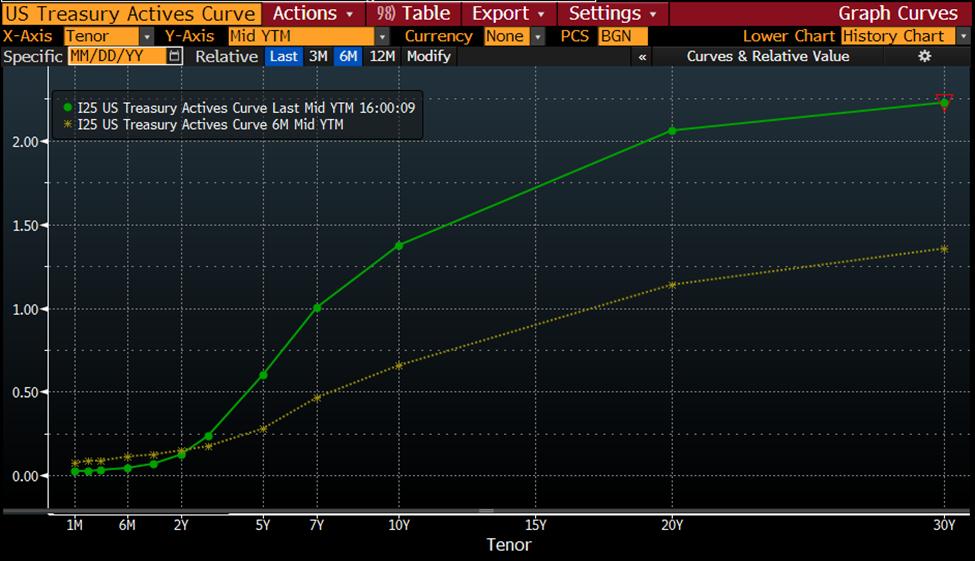 Rising Treasury Yields