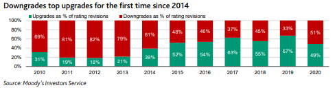 downgrades top upgrades for first time since 2014