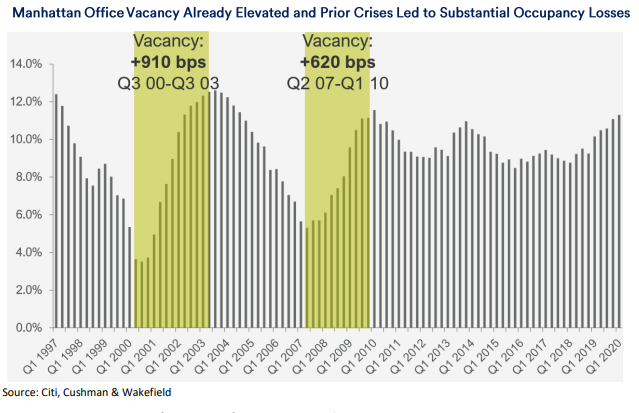 Manhatten office vacancy already elevated and prior crises led to substantial occupancy losses