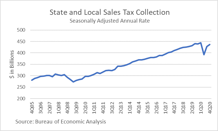 state and local sales tax collection