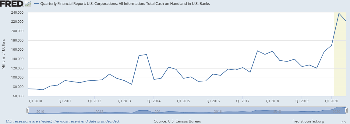 quarterly financial report: u.s. corporations: total cash on hand and in u.s. banks