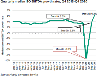 quarterly median ISO EBITDA growth rates Q4 2013 to Q4 2020