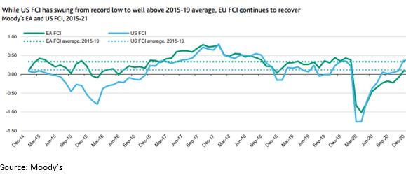 EU FCI continues to recover