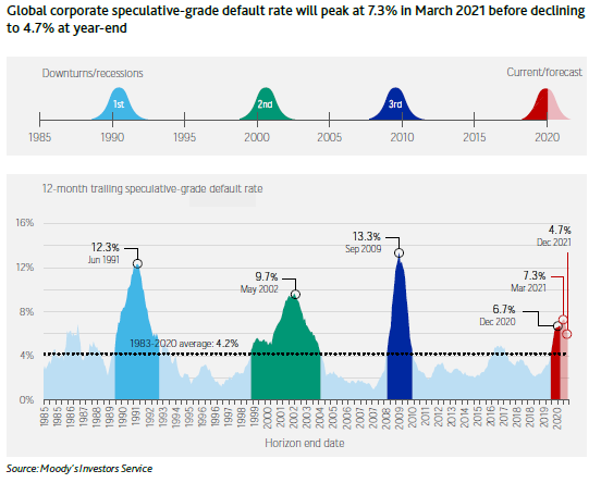 global corporate speculative-grade default rate will peak at 7.3% in March 2021 before declining to 4.7% at year-end