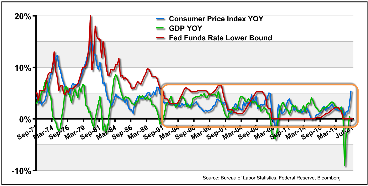 50 years of GDP, Fed Fund Rates and inflation