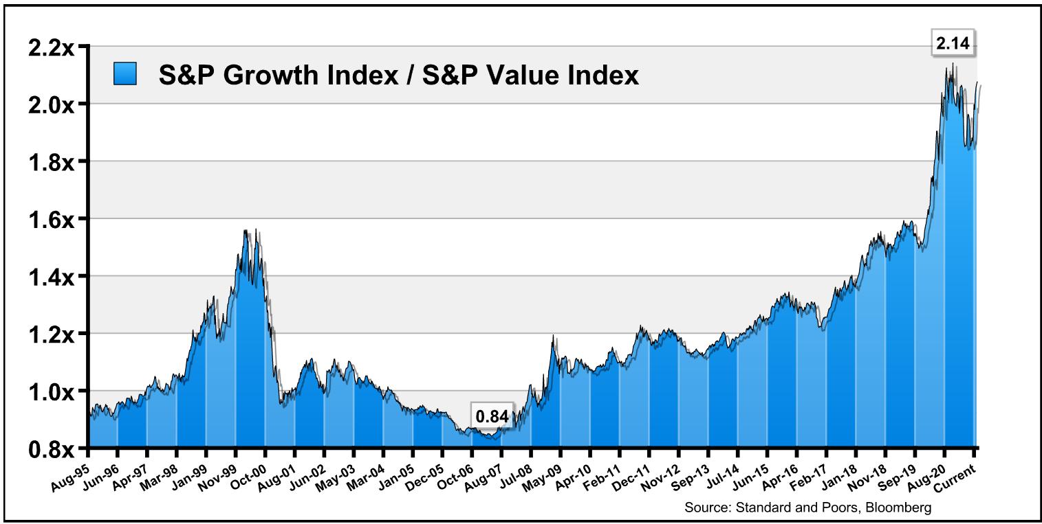 S&P growth index/S&P value index