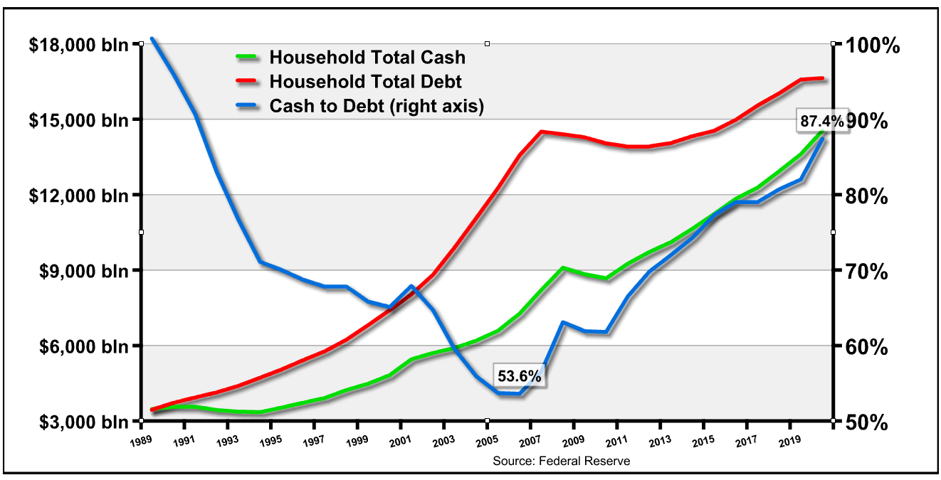 household total cash, household total debt