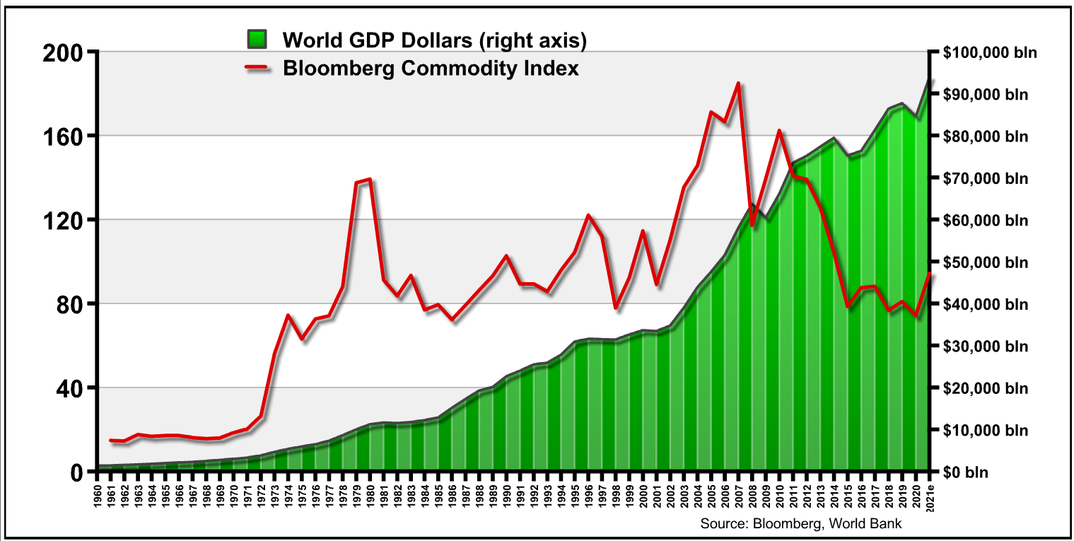 World GDP Dollars | Bloomberg Commodity Index