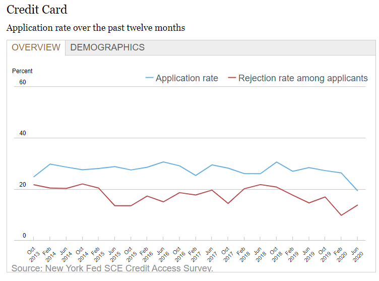 credit card application rate over past 12 months