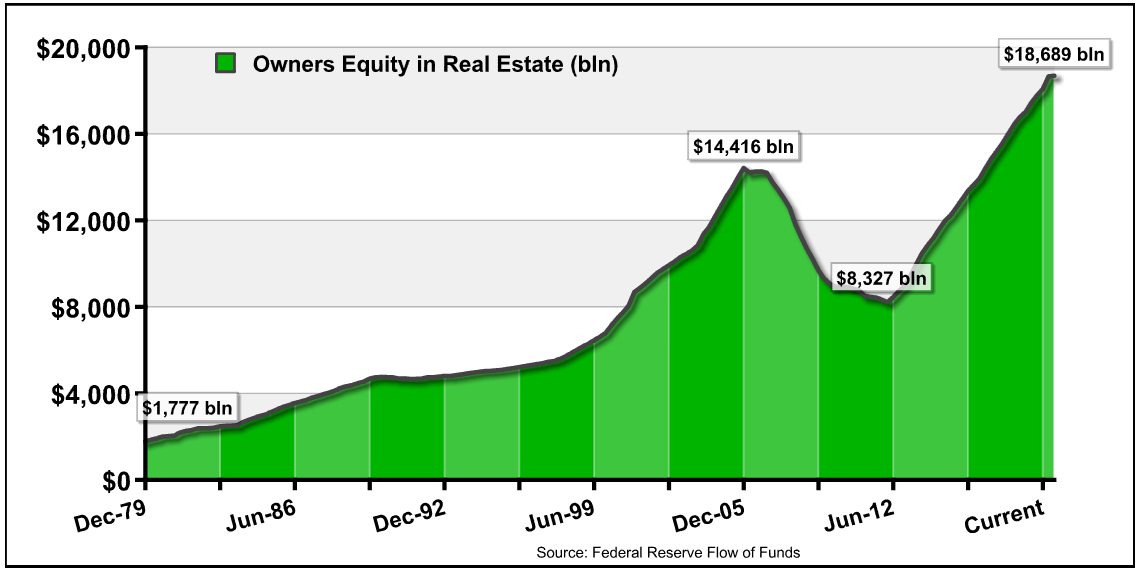 owners equity in real estate (in billions)