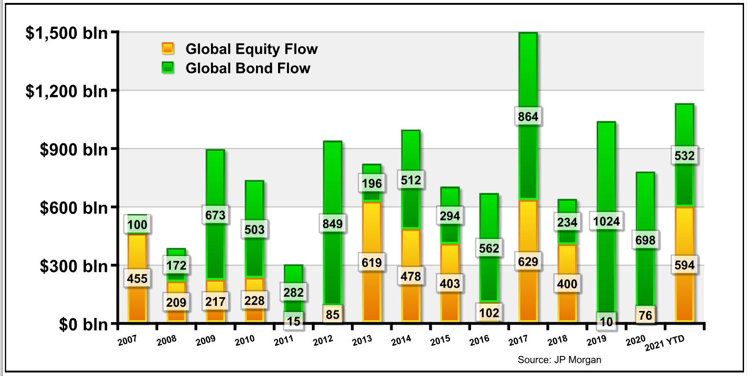 Global equity flow | global bond flow