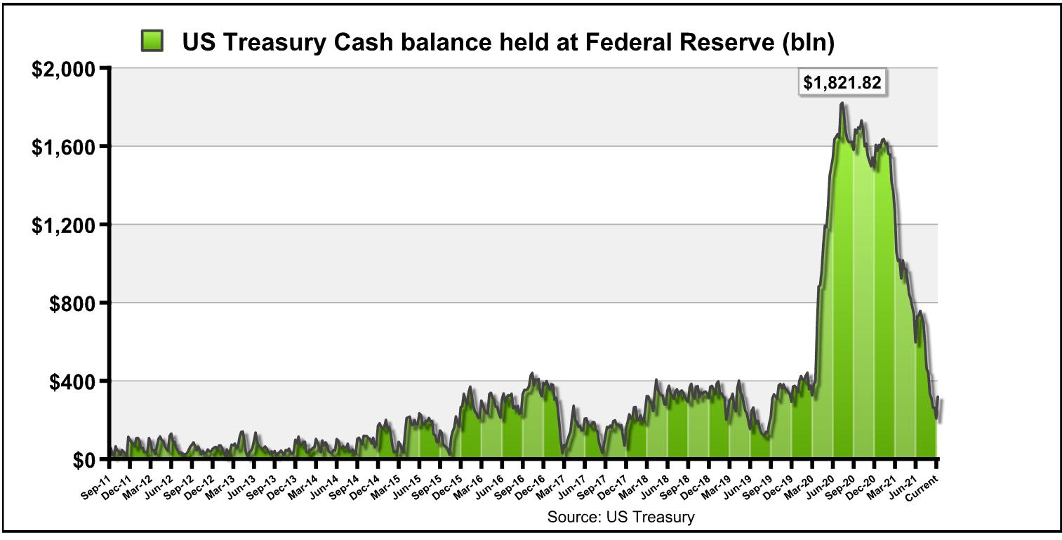 U.S. Treasury cash balance held at federal reserve