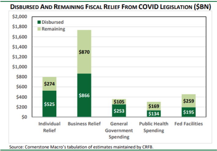 disbursed and remaining fiscal relief from COVID legislation