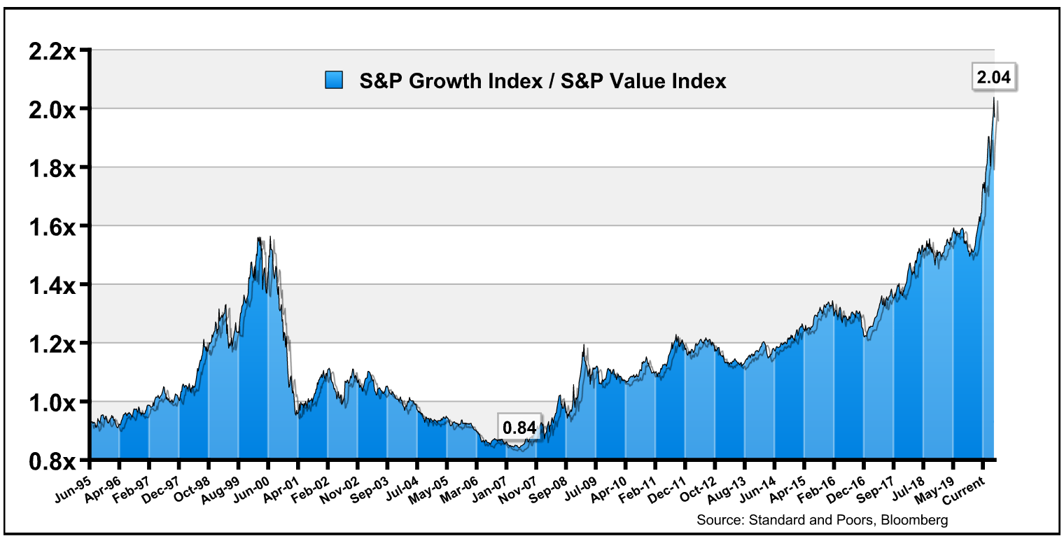 S&P growth index/S&P value index