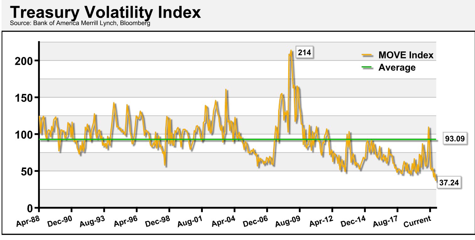 Treasury Volatility Index
