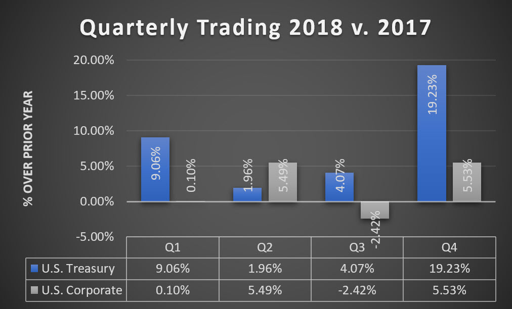 Quarterly Trading 2018 vs 2017