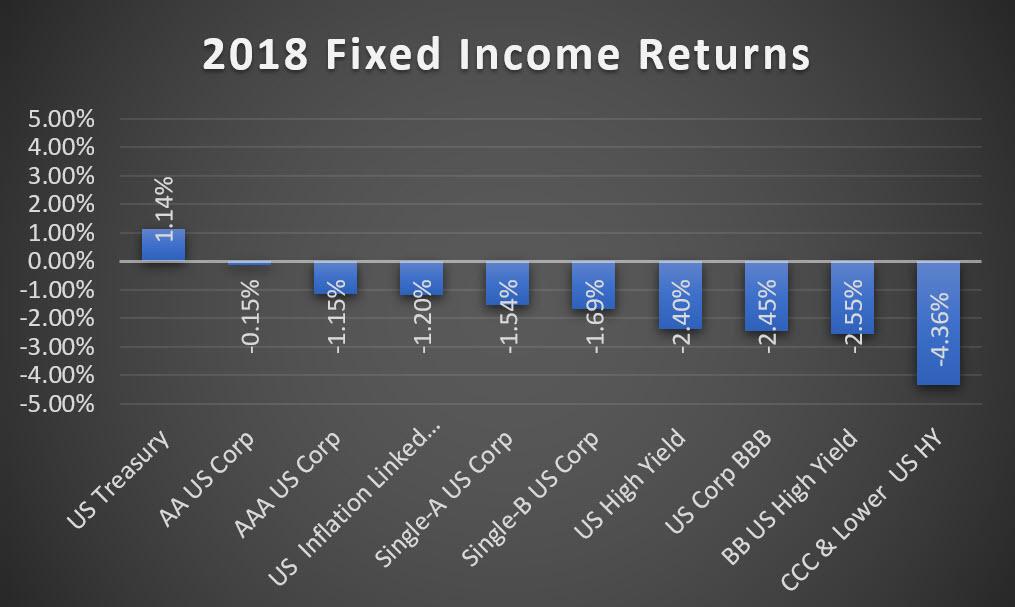 2018 fixed income returns