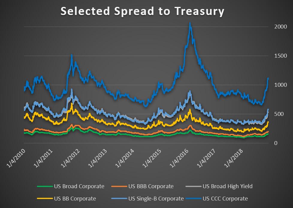 selected spread to Treasury