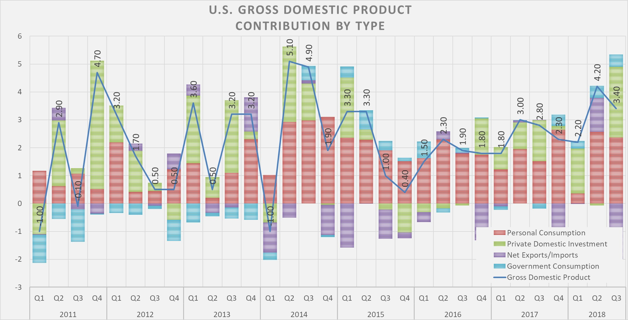 us gdp contribution by type